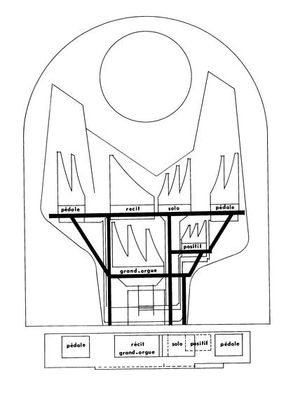 Shéma orgue